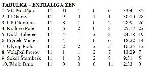 volejbal 1.liga muži