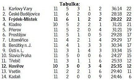 hokej-wsmliga-tabulka