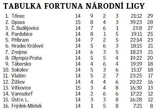 tabulka_fotbal_FNL