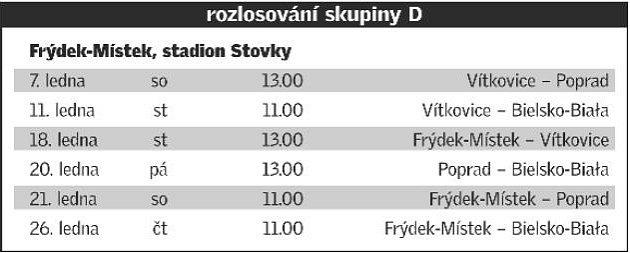 Rozpis zápasů skupiny D