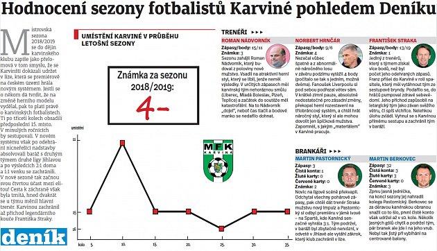 Vysvědčení karvinských fotbalistů.