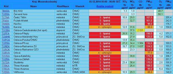 Tabulka aktuálního znečištění ovzduší vMoravskoslezském kraji vpátek 5.12.2014 v7 hodin.