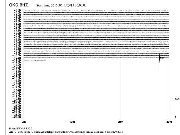 Graf zachycující důlní otřes.