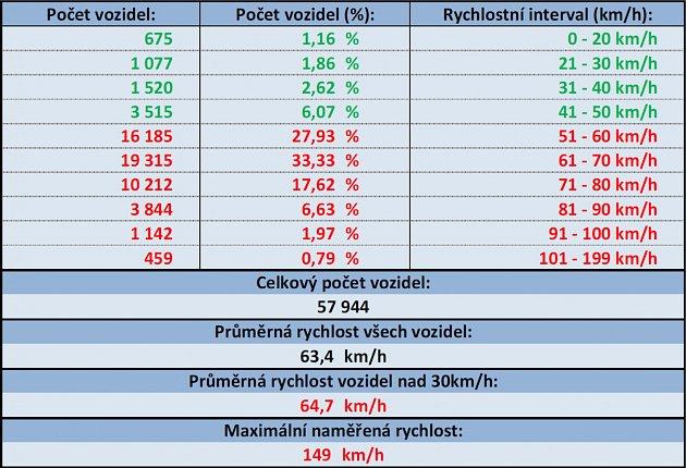 Měření rychlosti ve směru zHavířova na Ostravu.