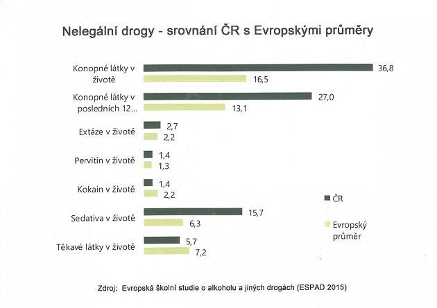 Nelegální drogy - srovnání ČR sEvropskými průměry.