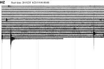 Graf znázorňující otřesy.