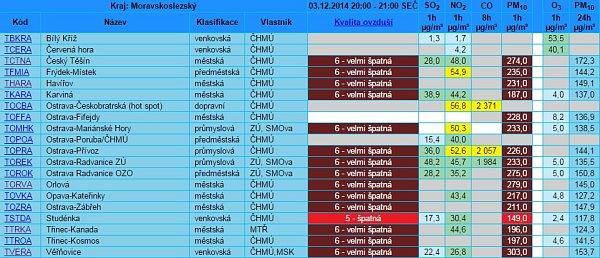 Tabulka aktuálního znečištění ovzduší vMoravskoslezském kraji ve středu 3.12.2014 ve 21hodin.