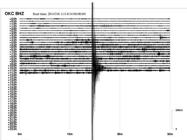 Sílu otřesu zaznamenaly seismologické stanice.