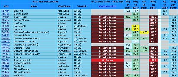 Vysoká prašnost vMS kraji 7.1.2015 v19 hodin.