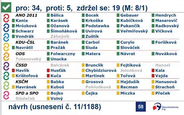 Hlasování oosamostatní nemocnic Karviná a Havířov.