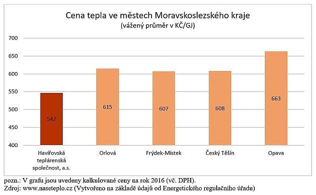 Vgrafu jsou uvedeny kalkulované ceny na rok 2016 (vč. DPH). (Vytvořeno na základě údajů od Energetického regulačního úřadu).