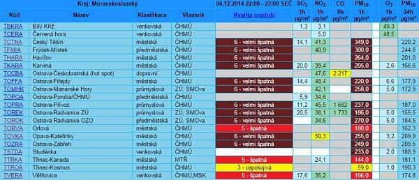 Tabulka aktuálního znečištění ovzduší vMoravskoslezském kraji ve čtvrtek 4.12.2014 ve 23hodin.