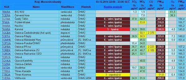 Tabulka aktuálního znečištění ovzduší vMoravskoslezském kraji ve středu 3.12.2014 ve 23hodin.