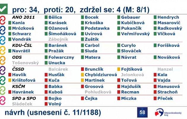 Hlasování ozrušení nemocnice vOrlové.