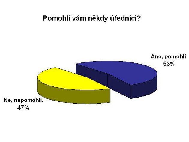 Výsledky ankety.