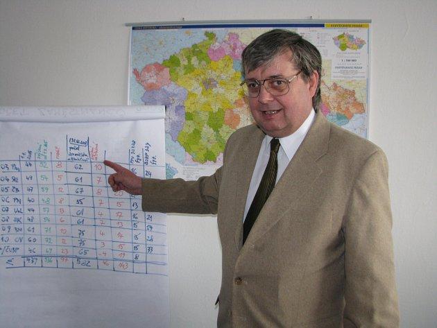 Rudolf Hahn působí uSÚIP od roku 2006.