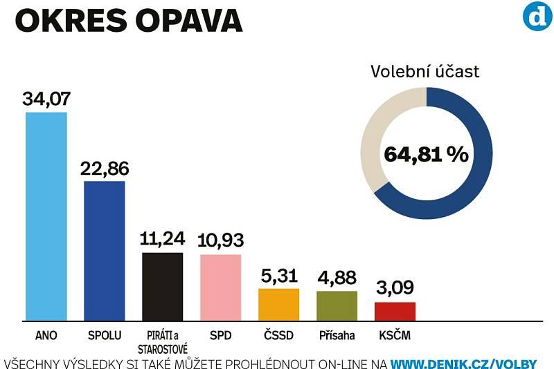 Výsledky sněmovních voleb 2021 v okrese Opava.