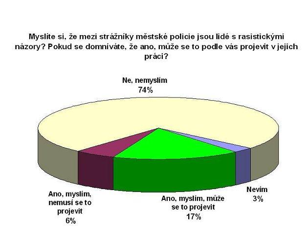Výsledky webové ankety.