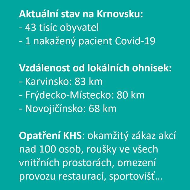Starosta Krnova Tomáš Hradil zveřejnil základní fakta, která budou vdopisu krnovského starosty ministrovi zdravotnictví a hygienikům.