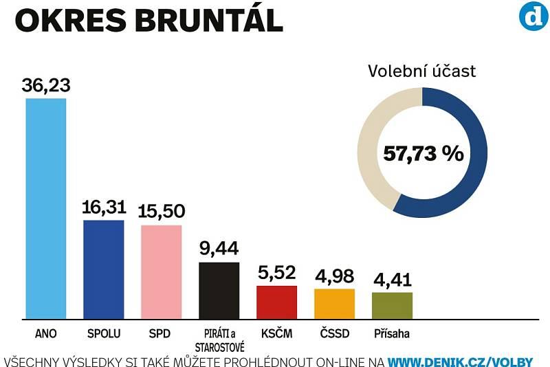 Výsledky sněmovních voleb 2021 v okrese Bruntál.