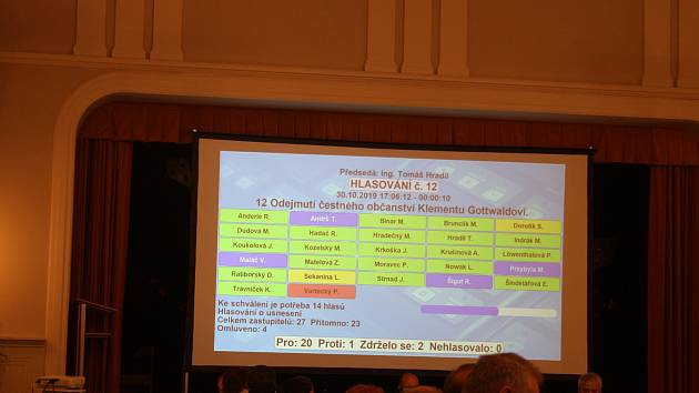 Ze 23 přítomných zastupitelů Krnova 20 hlasovalo pro zrušení čestného občanství Klementu Gottwaldovi. Dva zastupitelé se zdrželi a jen zastupitel Petr Vartecký z KSČM byl pro zachování této vysoké pocty Gottwaldovi.