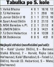 ZIMNÍ TURNAJ 2014 - tabulka po 5.kole.