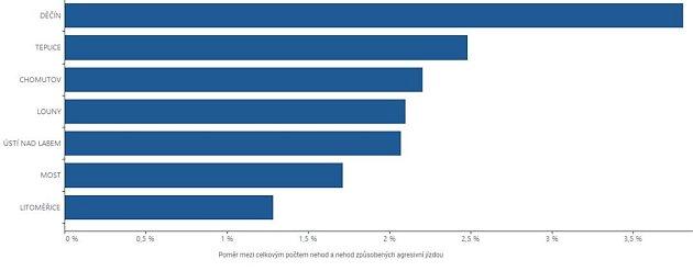Poměr mezi celkovým počtem nehod a nehod způsobených agresivní jízdou