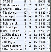 TABULKA OKRESNÍ PŘEBOR - 21.kolo.