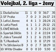 II. LIGA VOLEJBALISTKEK - tabulka po 12.kole.