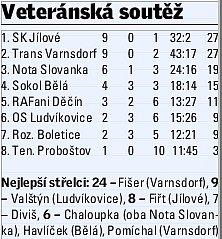 SÁLOVKA, VETERÁNI - tabulka po 3.kole.