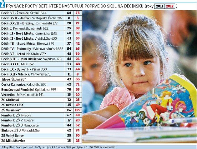 Počty prvňáků vroce 2012.