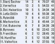 III. TŘÍDA - konečná tabulka 2013/14.