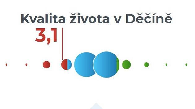 Výsledek Děčína v průzkumu společnosti Obce v datech.