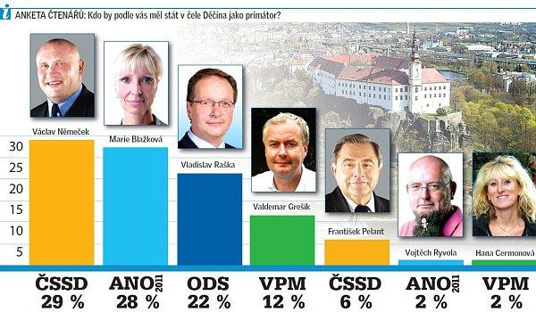 Budoucí primátor Děčína.
