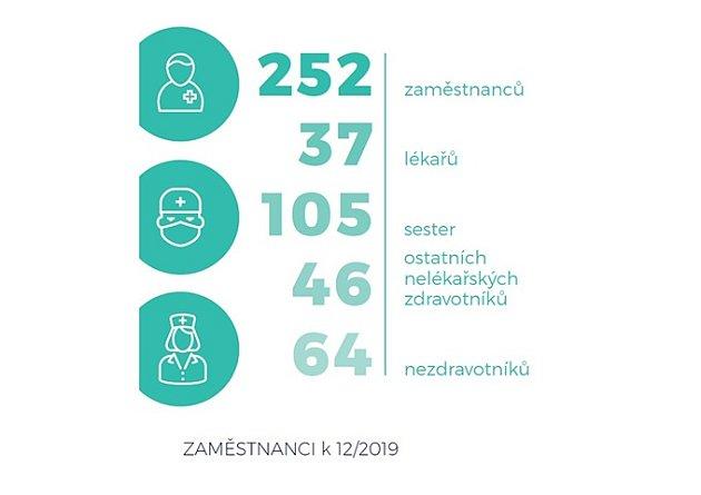 stav zaměstnanců k31.12.2019