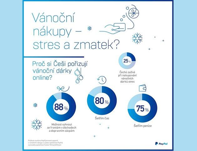 Vánoční nákupy stres a zmatek?