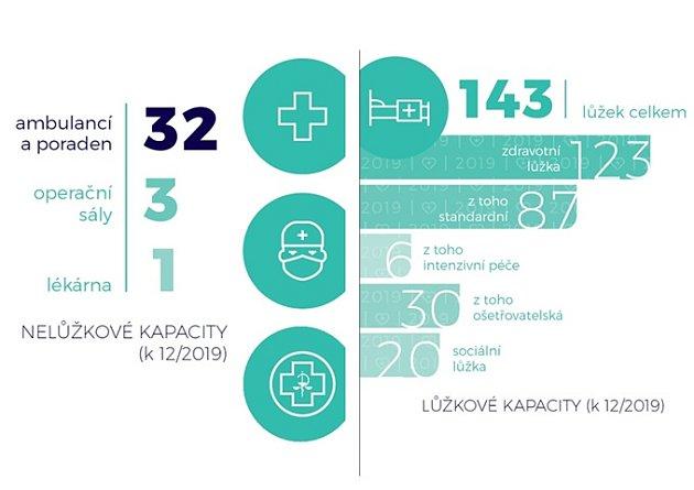 Přehled lůžkových inelůžkových kapacit nemocnice