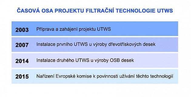 Časová osa projektu filtrační technologie UTWS