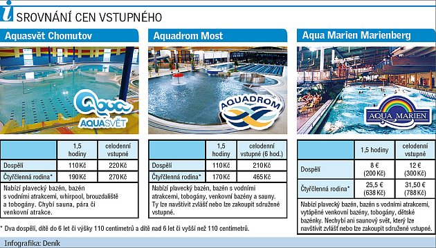 Srovnání cen blízkých aquacenter.