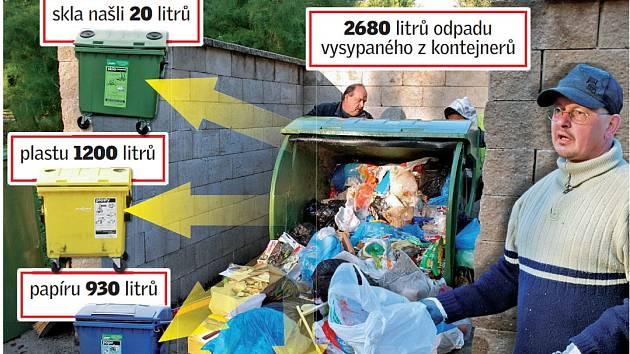 Osmdesát procent odpadu z popelnice se dá ještě vytřídit.