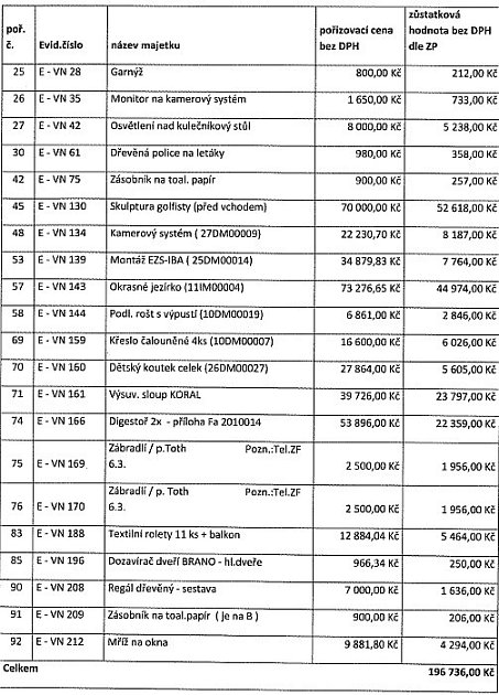 Seznam věcí, které město Chomutov odkoupilo od firmy EDOZ PLUS jako část vybavení Golf Clubu.