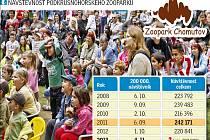 Návštěvnost chomutovského zooparku v posledních letech.