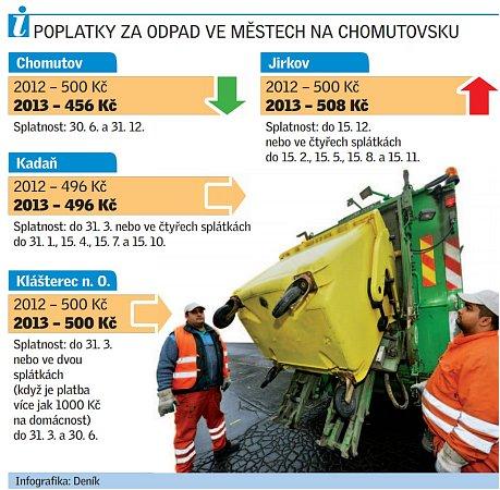 Poplatky a splatnosti ve městech na Chomutovsku za rok 2013.
