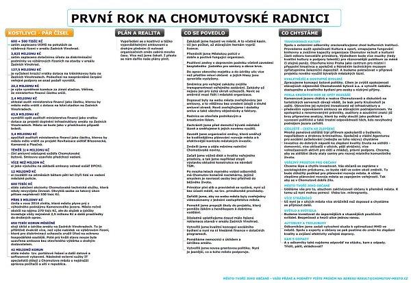 První rok na chomutovské radnici.