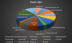 Graf počtu žádostí o hrazení obědů. Celkem nepřekvapivé smutné vítězství si odnášejí Moravskoslezský a Ústecký kraj.