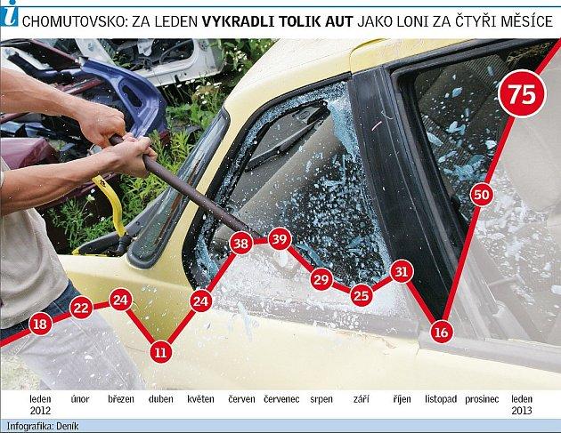 Graf - vykradená auta.