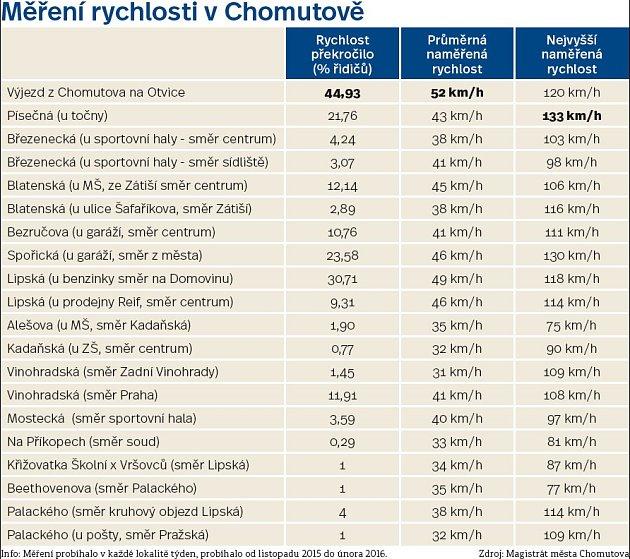 Tabulka měření rychlosti na dvacet místech vChomutově.