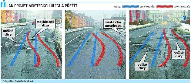 Jak projet Mosteckou ulici a přežít.