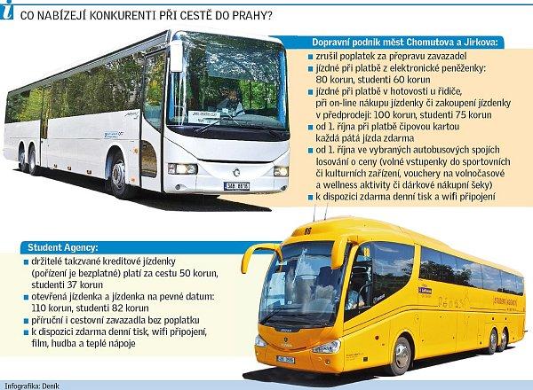 Grafika - konkurenční dopravci na lince Chomutov - Praha.