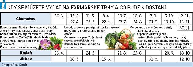 Harmonogram farmářských trhů.